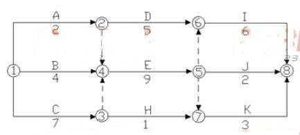 关于双代号网络计划中姜键工作的说法,正确的是()